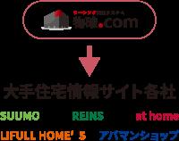 物確.comの機能 PickUp 3 物件情報連動機能